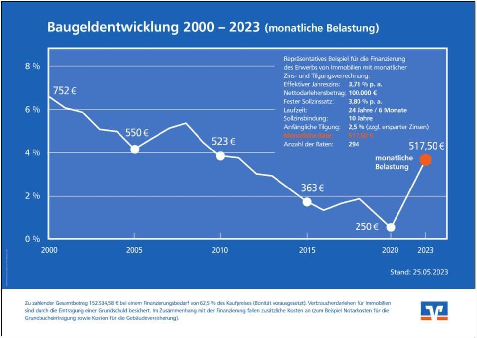 Baugeldentwicklung 2000 - 2020